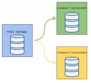 host_container