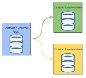 container_container