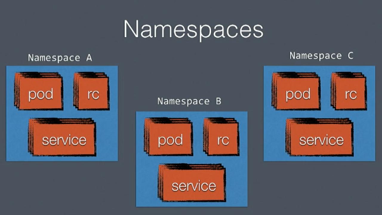 Kubernetes – Namespaces | Mundo Docker